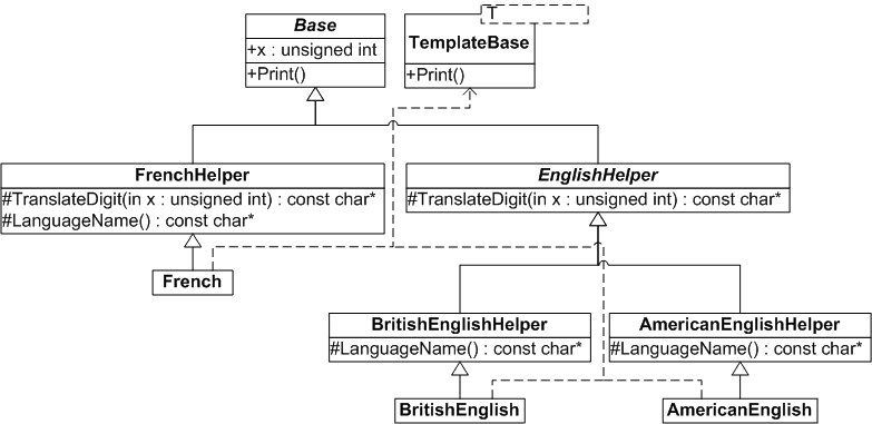 cephira com improved template method pattern pageuml class diagram of the code below